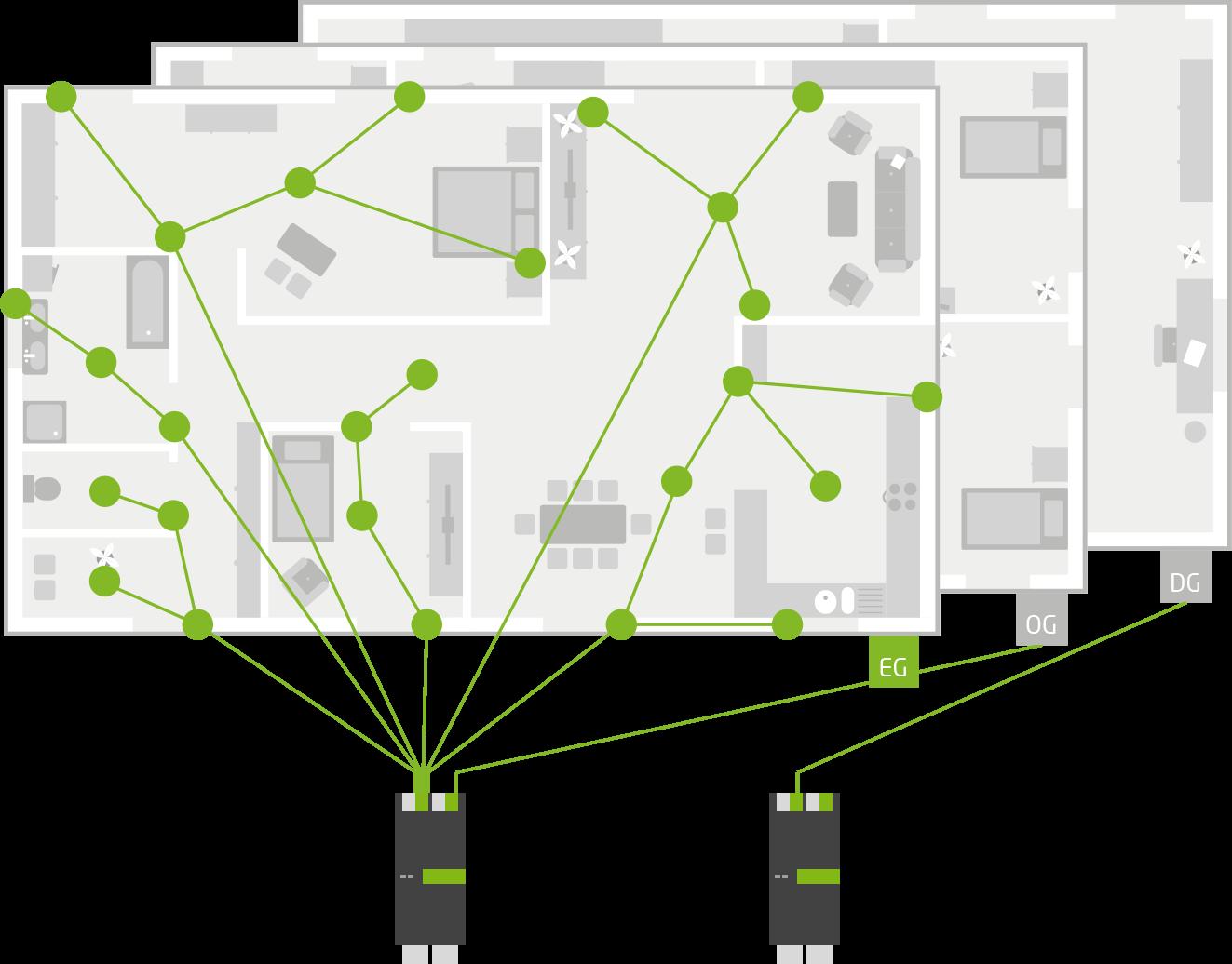 Beispiel für die Verkabelung mit Loxone Tree