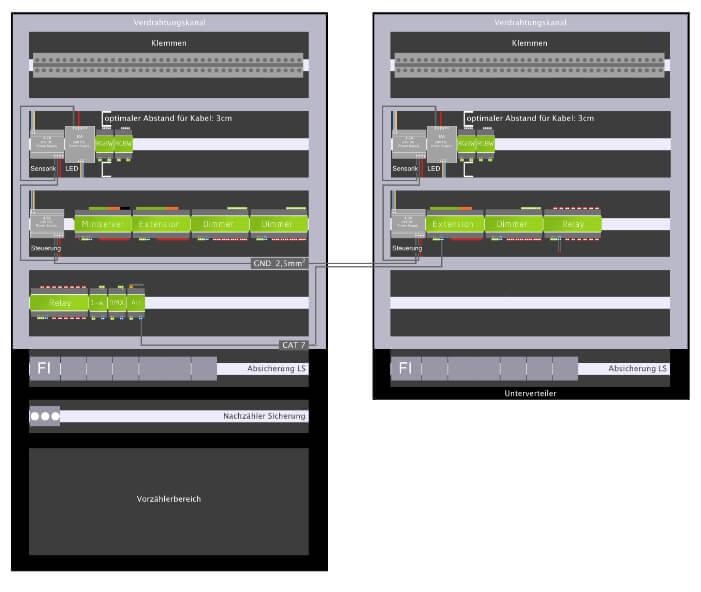 Aufbau des Verteilerschrankes - Loxone Dokumentation