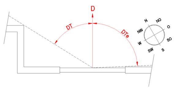 autojalousie-parameter-d-dt-dte