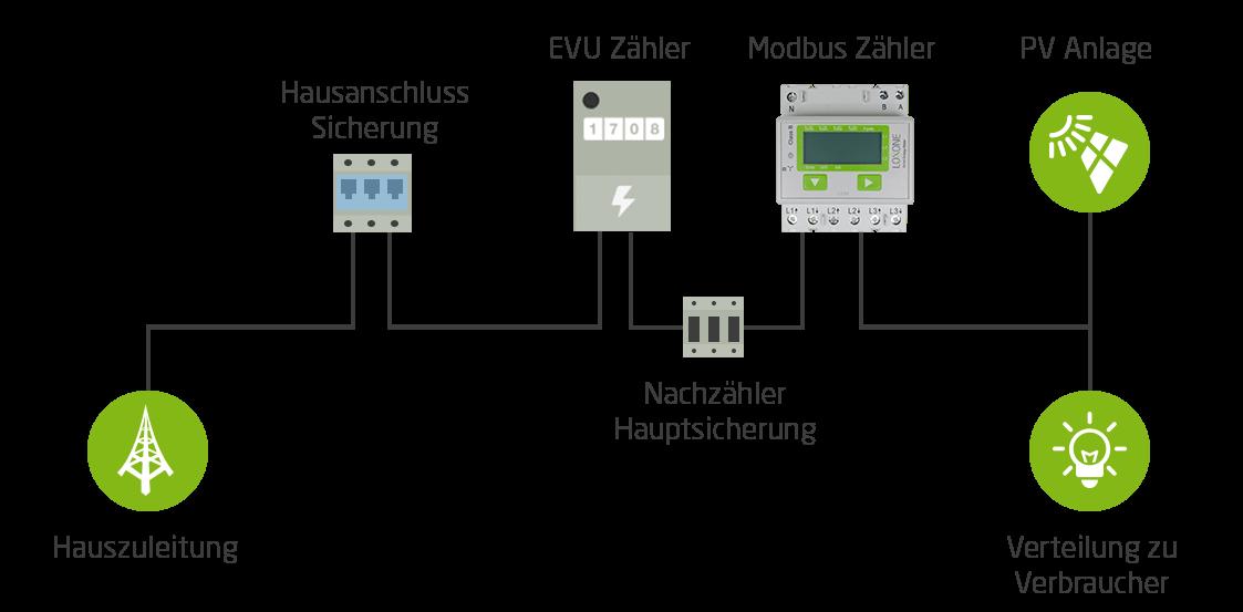 netzabbild-wechselrichter