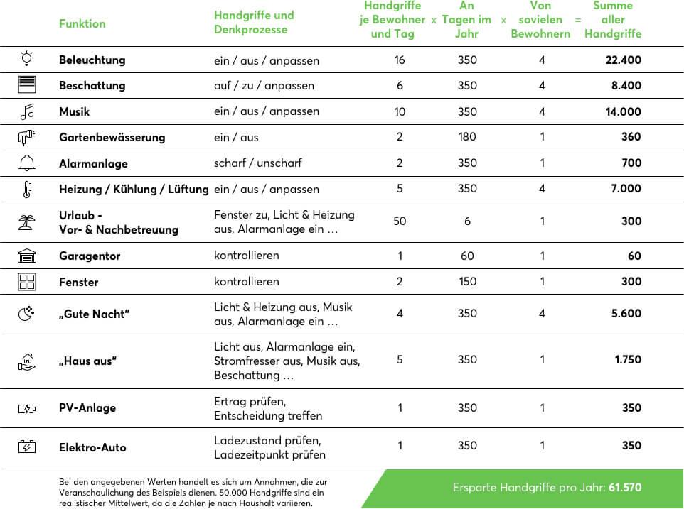 Tabelle: Dank Smart Home Zeit sparen