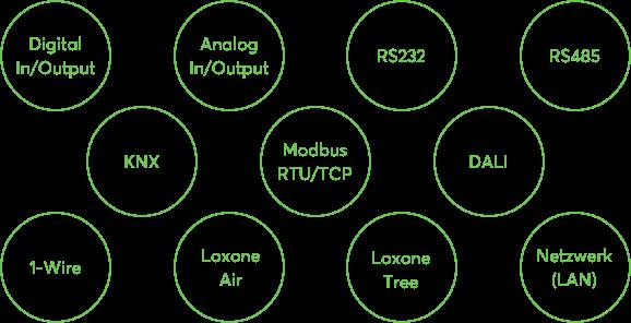 Loxone Schnittstellen zu anderen Herstellern von Gebäudeautomationsprodukten