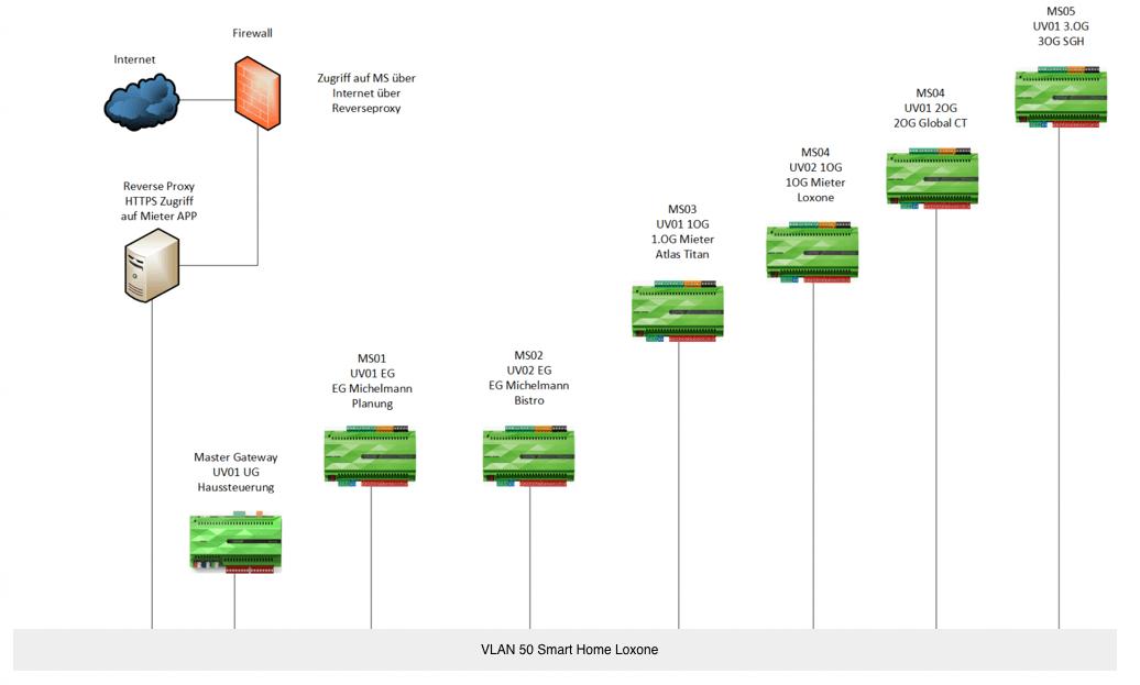 Miniserver Client-Gateway