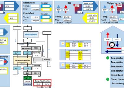 Anlagenschema - Daten aus 7 verschiedenen Miniservern (Christian S.)