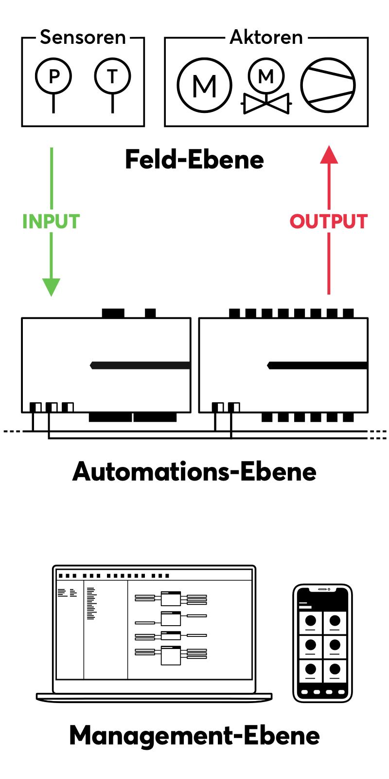 Die drei Ebenen der Gebäudeautomation