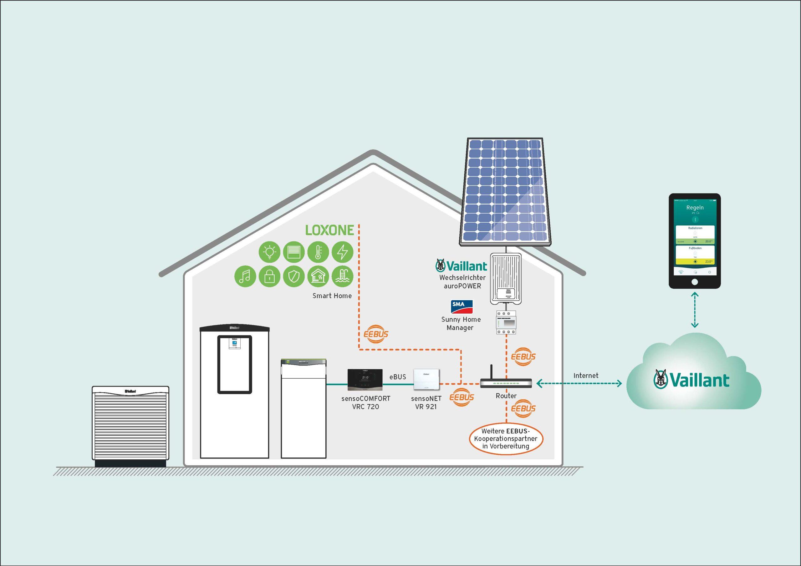 Systemhaus EEBUS Loxone Grafik