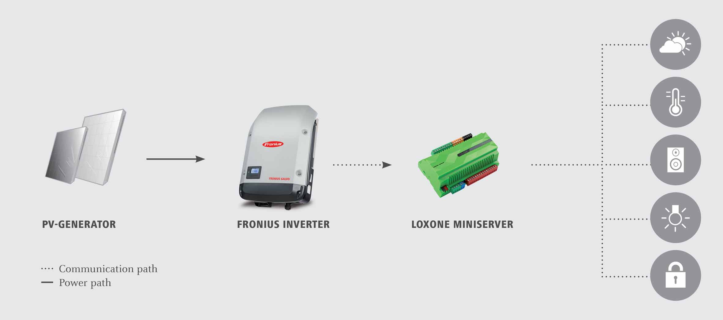 Solar Energy Monitoring System : Solar energy monitoring with fronius and loxone