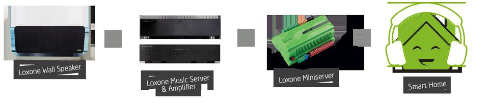 Loxone Multiroom Audio Solutions