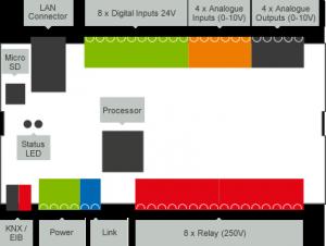 Loxone Miniserver Layout