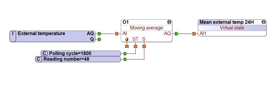 Moving Average Loxone Config