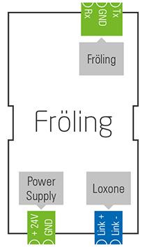 Fröling Extension Diagram