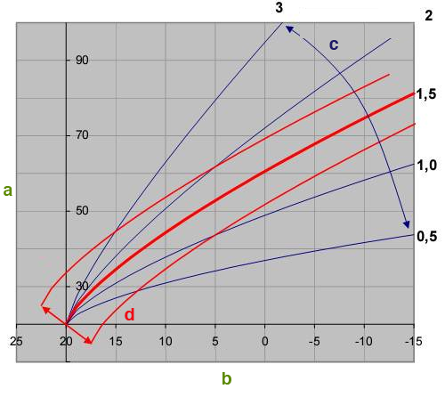 Documentation Loxone Config Heating Curve Function Block