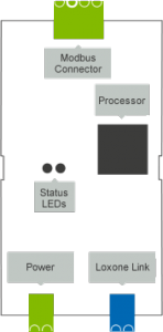 Modbus Extension Layout