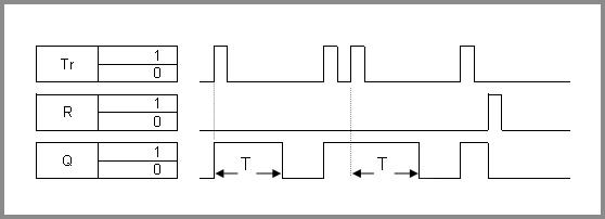 Monoflop Chart Exmaple