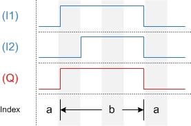 Diagram OR Block