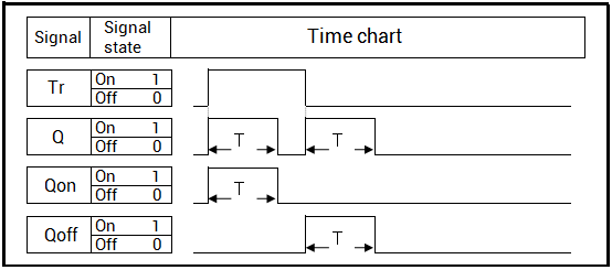 Push Switch Graph
