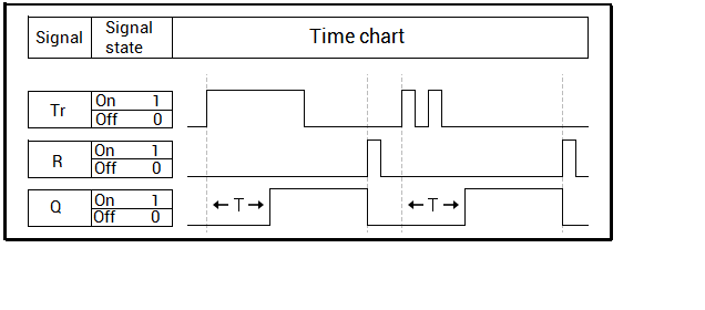 Saving Switch On Delay Chart Exmaple