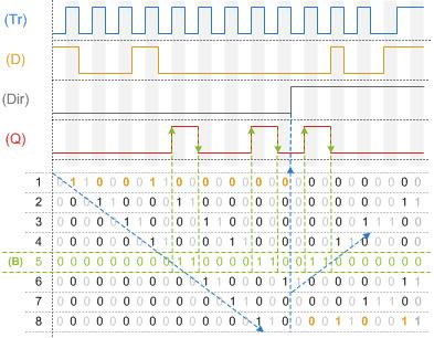 Shift Register Chart Exmaple
