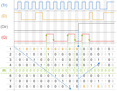 Shift Register Chart Exmaple