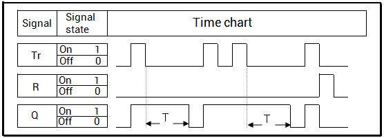 Diagram Showing How The Switch Off Delay Function Block Works In Loxone Config