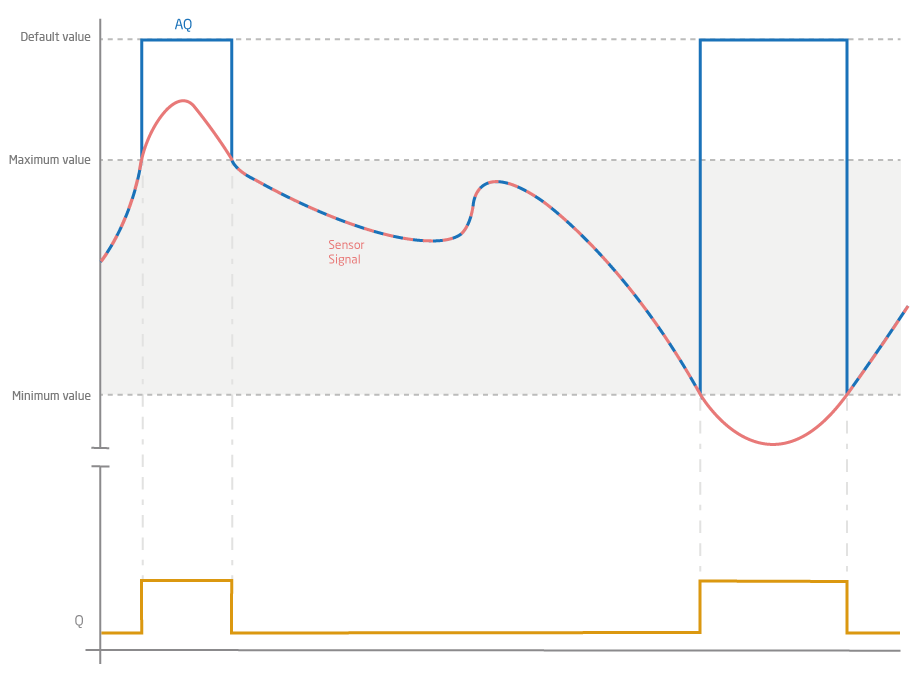 Diagram Showing The Effects Of Validation On AQ Output Loxone Config