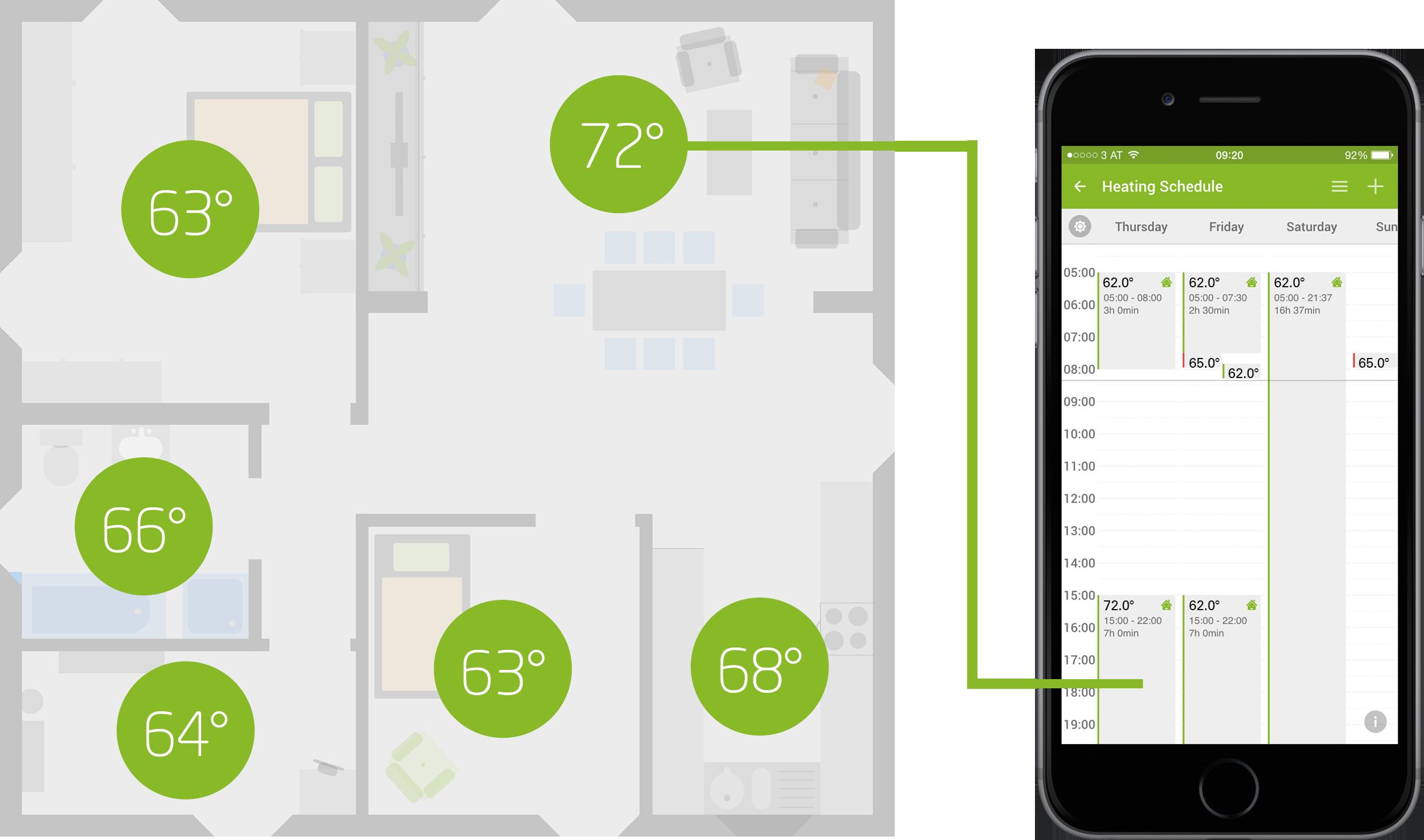 Loxone Smart Home Heating