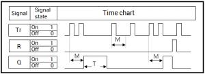Diagram of a Double Click Block