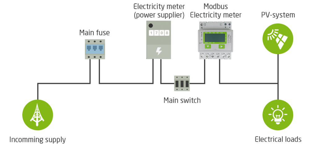 modbus energy meter loxone smart home automation uk potential installation modbus example instaliation setup diagram