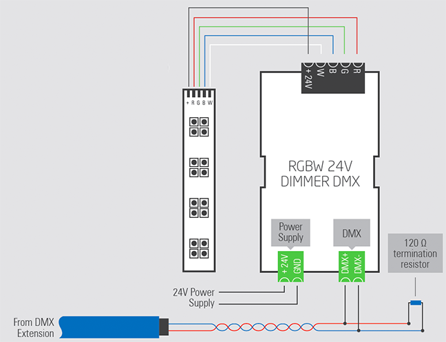 Wiring Diagram of RGBW Dimmer DMX Loxone