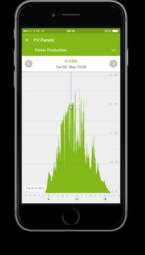 Smart Home App - Statistics