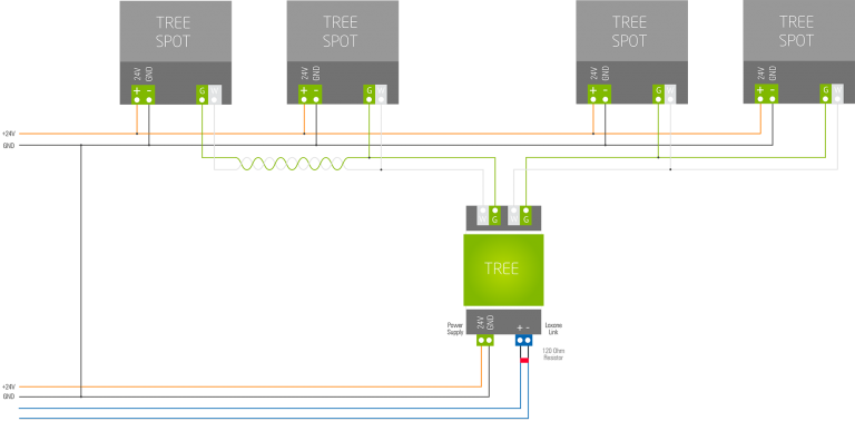 DOC_Loxone_Tree_Wiring-768x378