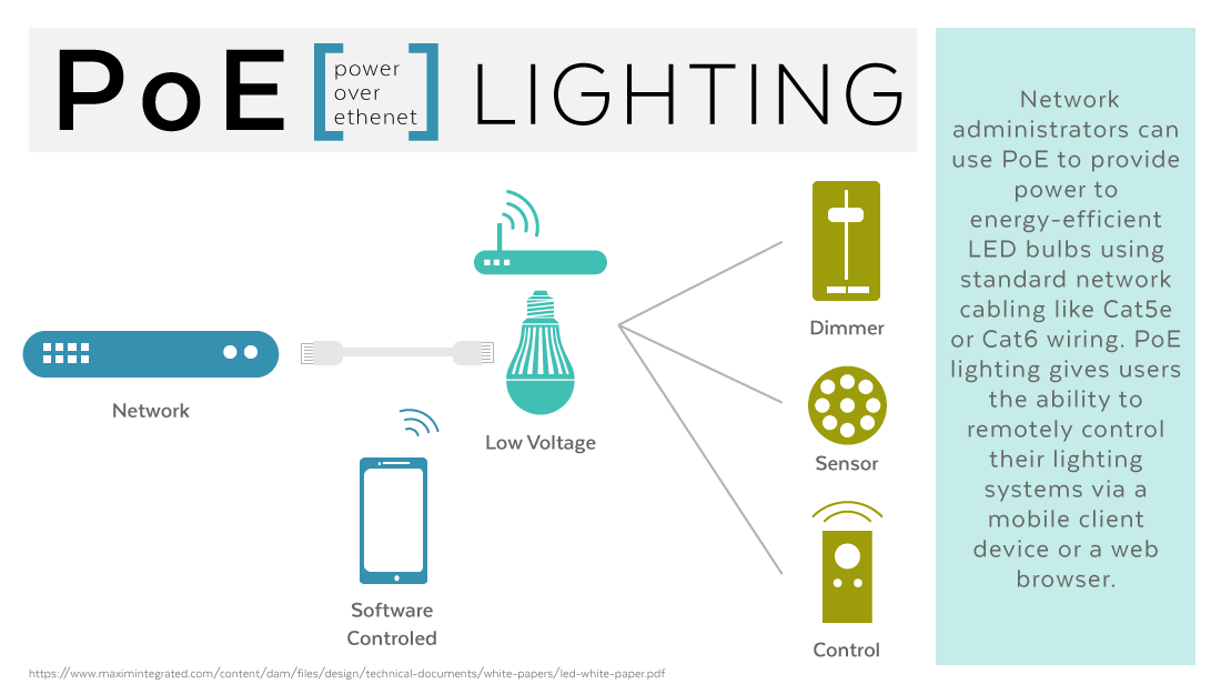 Omid\'s Law: A Look at PoE Lighting and Loxone Tree | Loxone Blog
