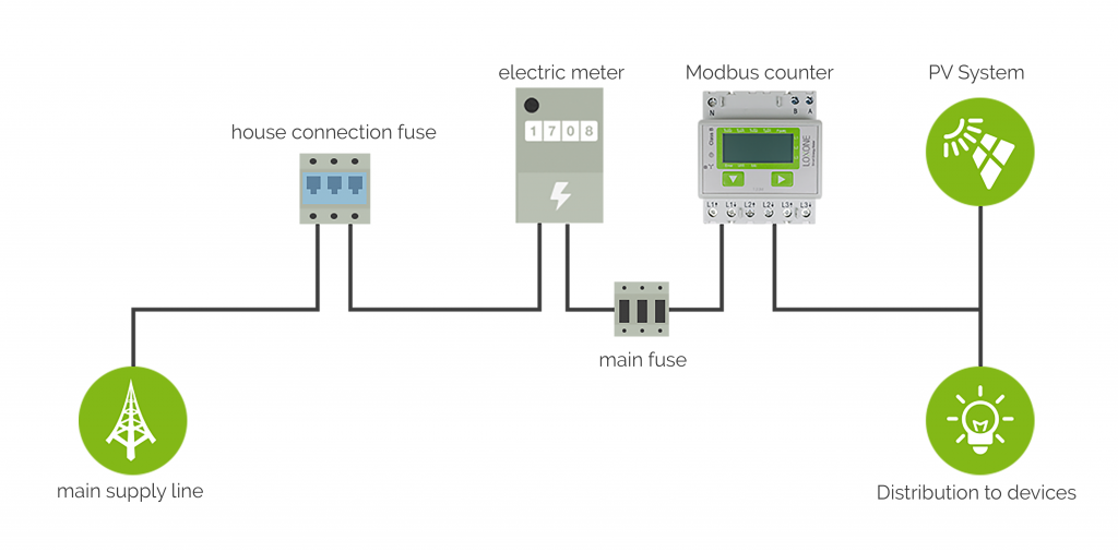 Cabling and Programming for Photovoltaic Systems - Loxone Smart Home ...