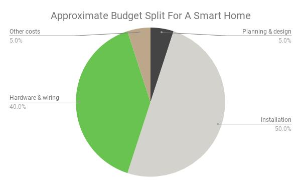 the budget breakdown