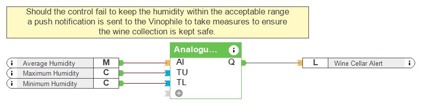 Analogue Value Monitor