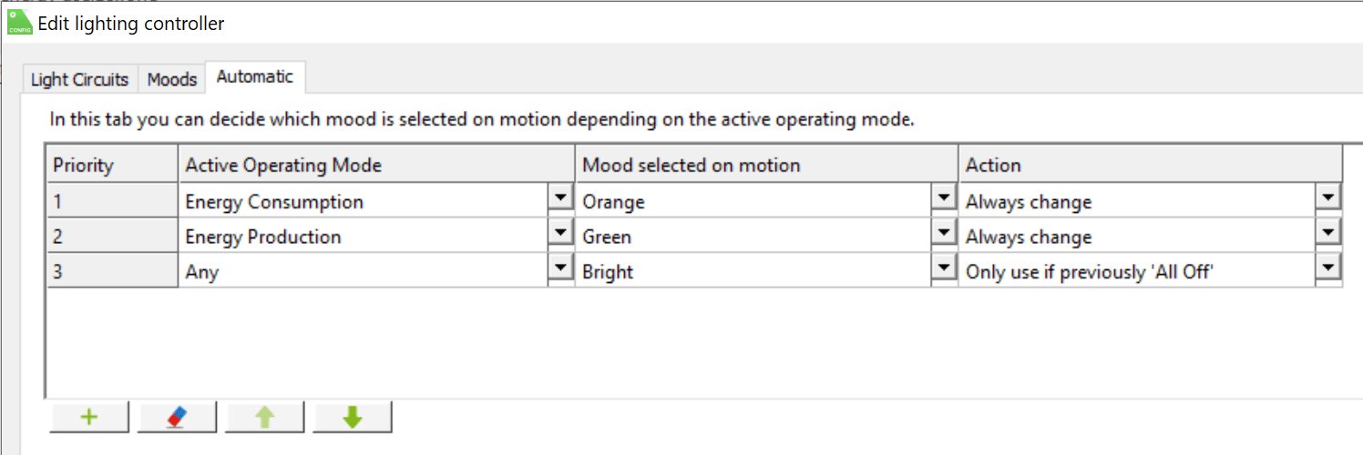 Loxone Anwendungsbeispiel - Visualisierung des intelligenten Energieverbrauchs