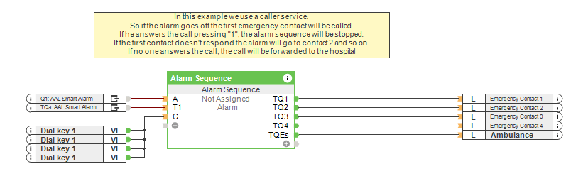 Fall Detection for Elderly Alarm Sequence - Loxone Config Screenshot