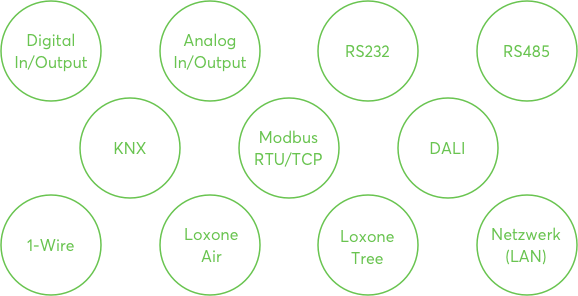 List of various interfaces