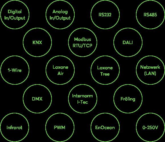 Icon integrating technologies