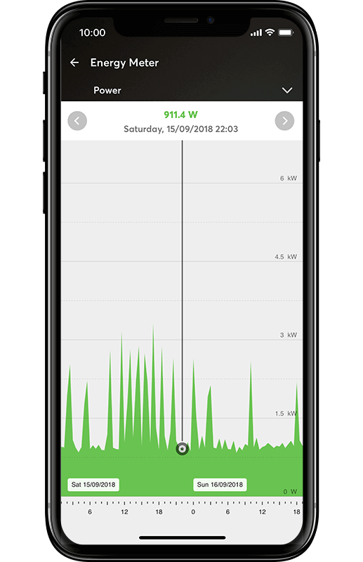 Loxone app displaying Energy Meter
