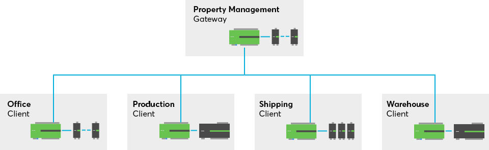 Diagram for Miniservers in commercial building