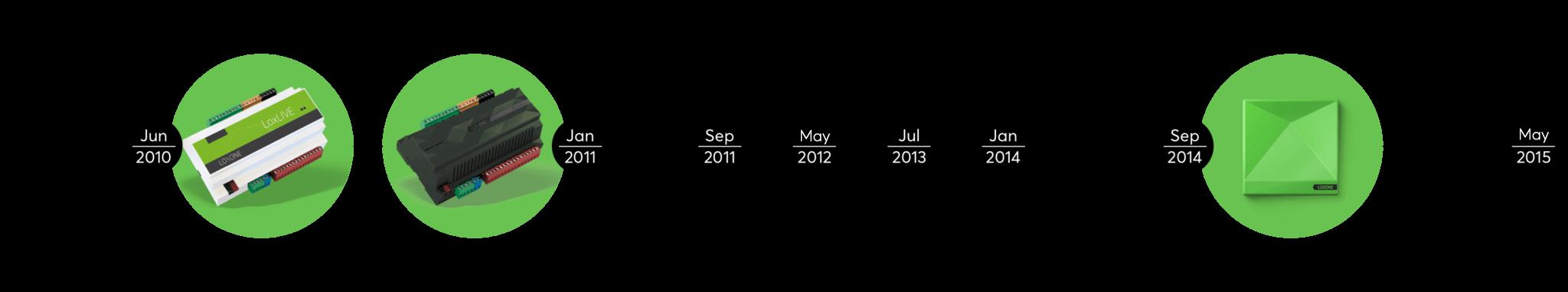 Miniserver timeline
