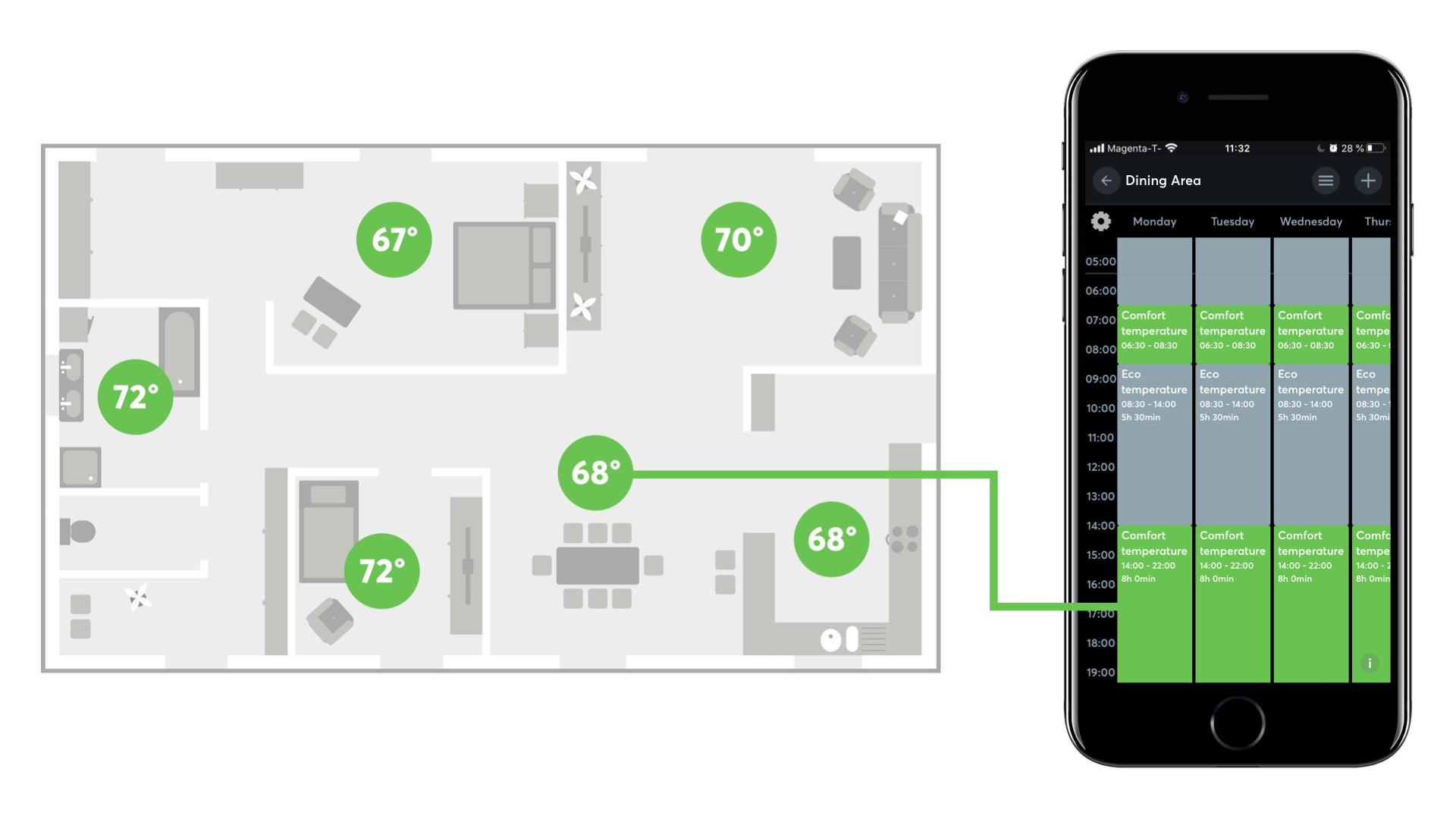 Schedules for HVAC in each room with intelligent damper control