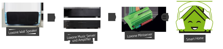 loxone-wall-speaker-equation