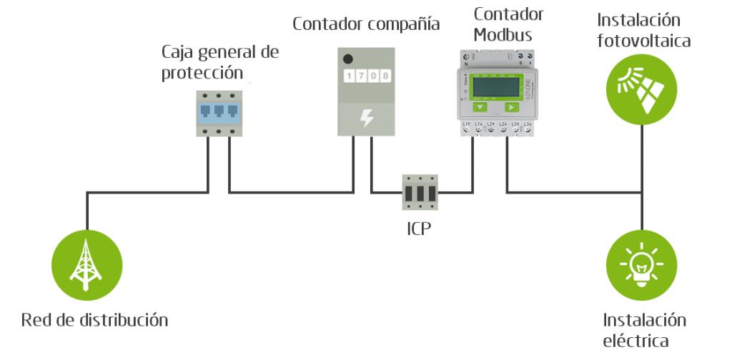 esquema_contador_modbus