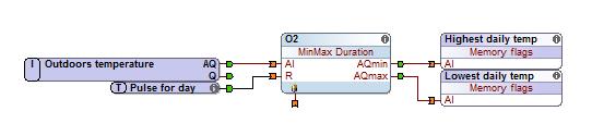 minmax_duration