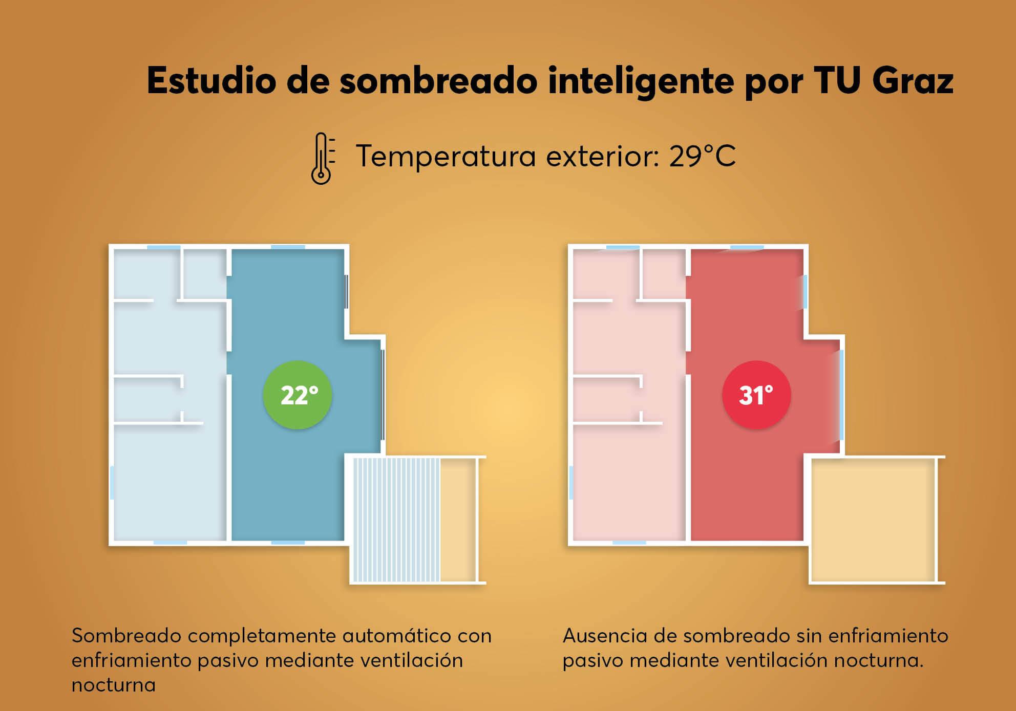 9°C kühleres Zuhause beim Vergleich automatischer Beschattung gegenüber manueller Beschattung