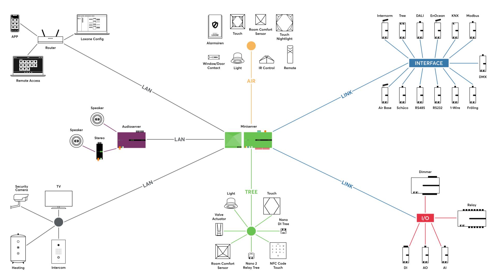 Strukturgrafik Hausautomation mit Loxone Miniserver