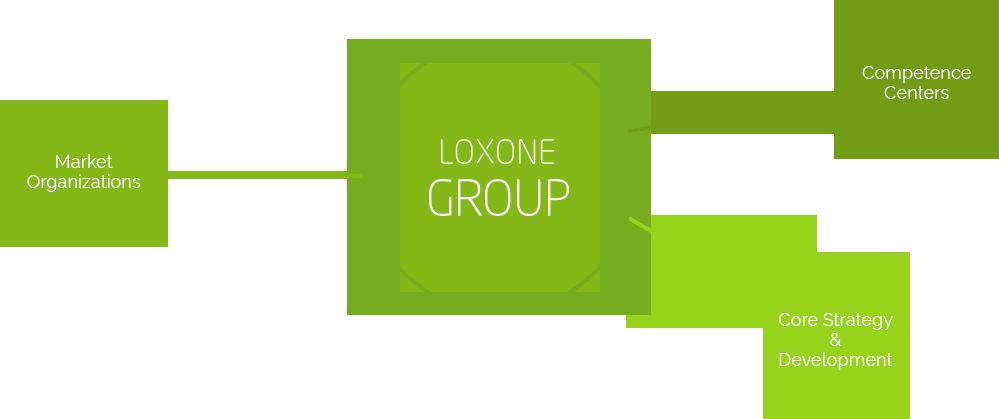 Loxone Group