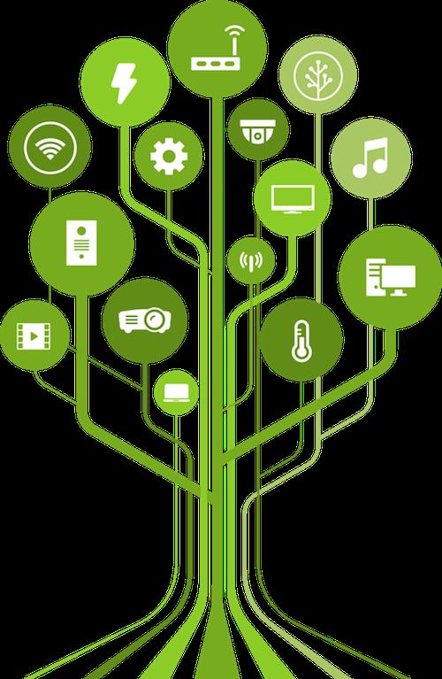 Smart Home Technologien - Technologiebaum